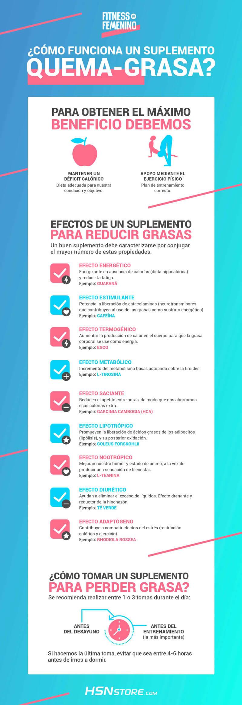 infografia-quemagrasas