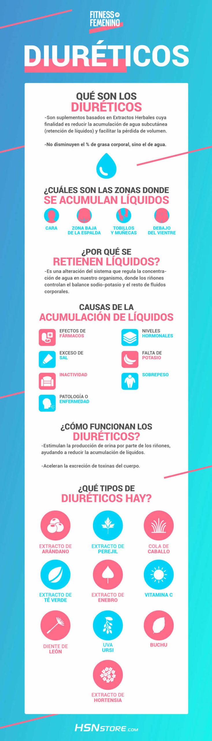 infografia-diureticos